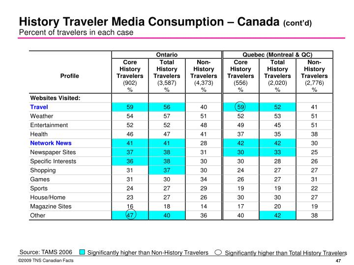 History Traveler Media Consumption – Canada