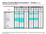 history traveler media consumption canada cont d percent of travelers in each case3