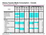 history traveler media consumption canada percent of travelers in each case