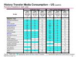 history traveler media consumption us cont d percent of travelers in each case