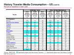 history traveler media consumption us cont d percent of travelers in each case1