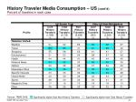 history traveler media consumption us cont d percent of travelers in each case3