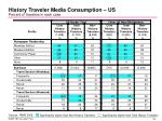 history traveler media consumption us percent of travelers in each case