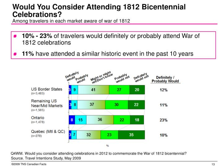 Would You Consider Attending 1812 Bicentennial Celebrations?