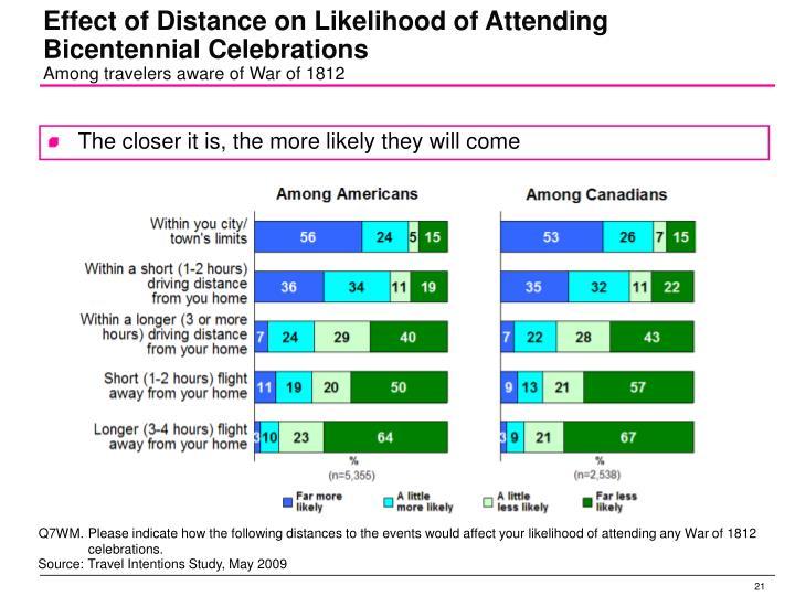 Effect of Distance on Likelihood of Attending Bicentennial Celebrations