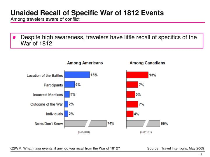Unaided Recall of Specific War of 1812 Events
