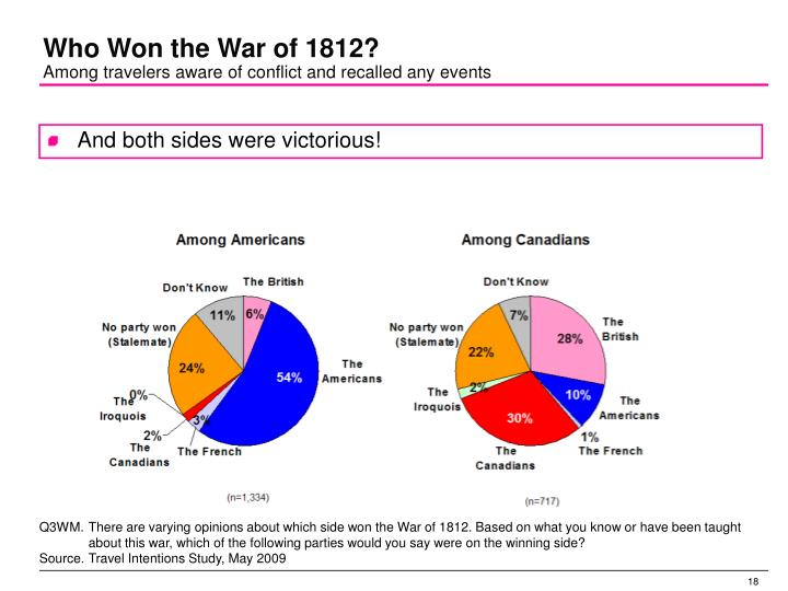 Who Won the War of 1812?