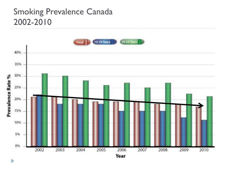 Smoking Prevalence Canada