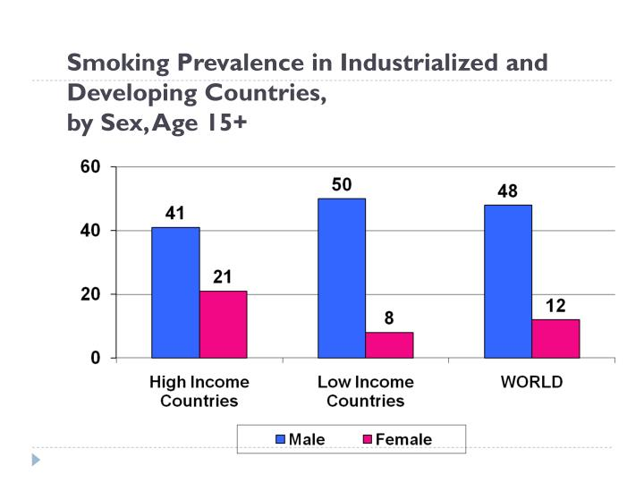 Smoking Prevalence in Industrialized and Developing Countries,