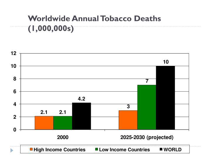 Worldwide Annual Tobacco Deaths (1,000,000s)
