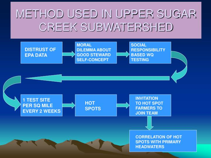 METHOD USED IN UPPER SUGAR CREEK SUBWATERSHED
