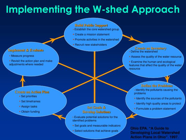 Implementing the W-shed Approach