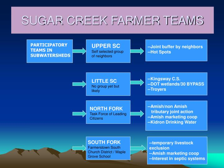 SUGAR CREEK FARMER TEAMS