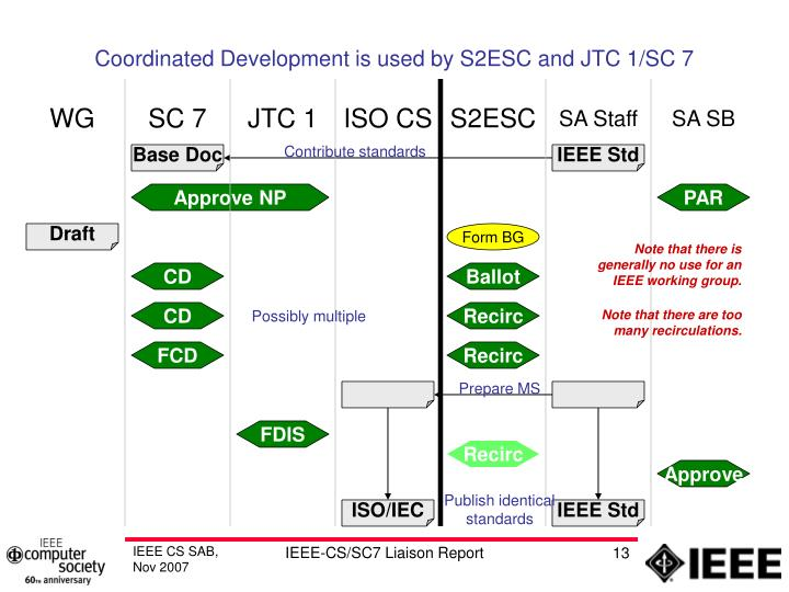Coordinated Development is used by S2ESC and JTC 1/SC 7
