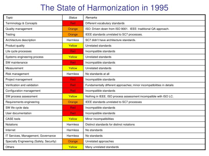 The State of Harmonization in 1995