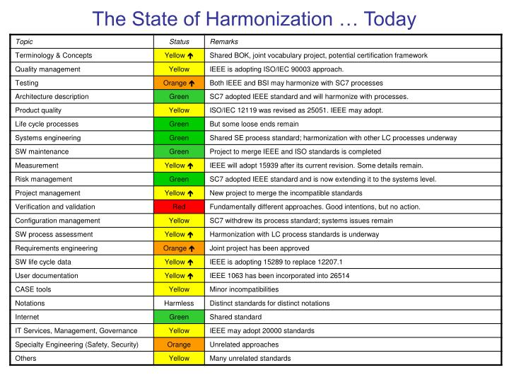 The State of Harmonization … Today