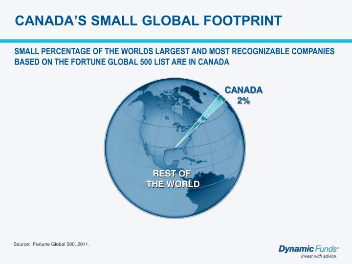 CANADA'S SMALL GLOBAL FOOTPRINT