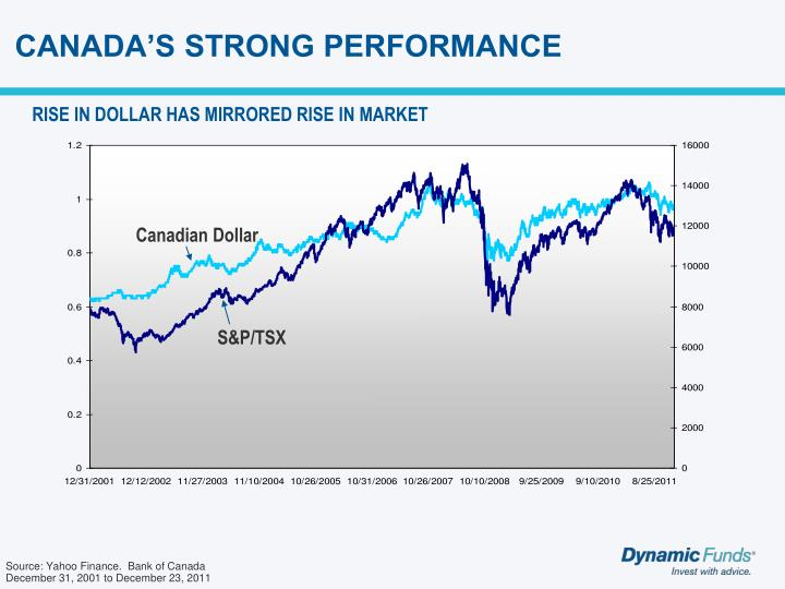 CANADA'S STRONG PERFORMANCE
