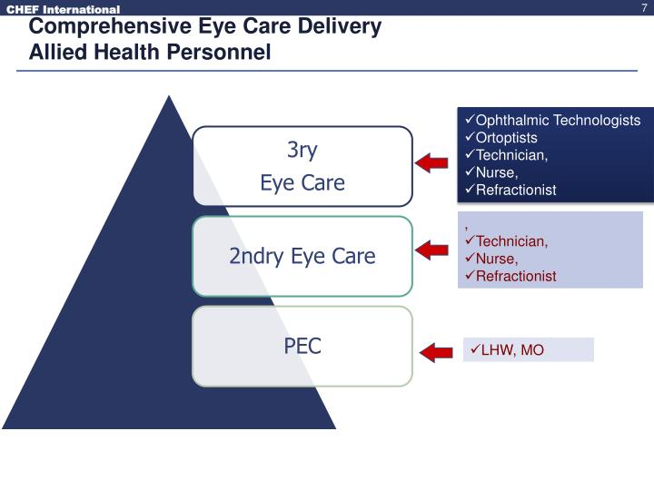 Comprehensive Eye Care Delivery