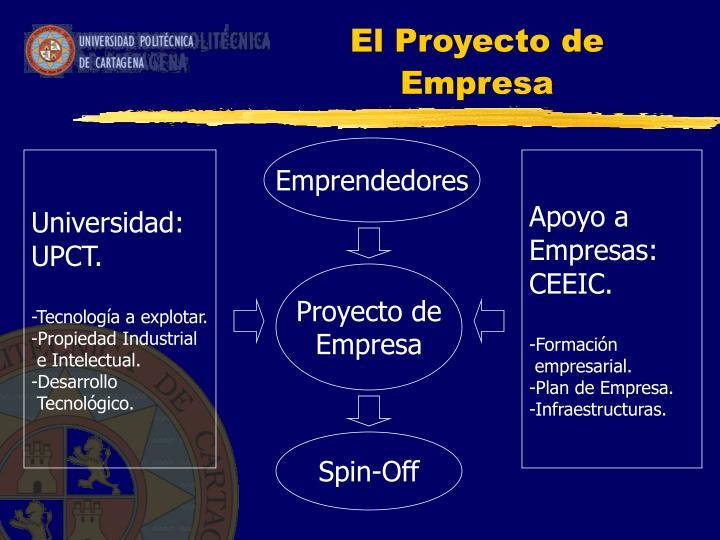 El Proyecto de Empresa