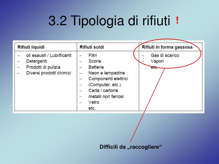 3.2 Tipologia di rifiuti