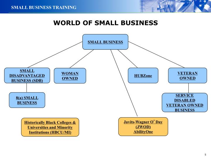 WORLD OF SMALL BUSINESS