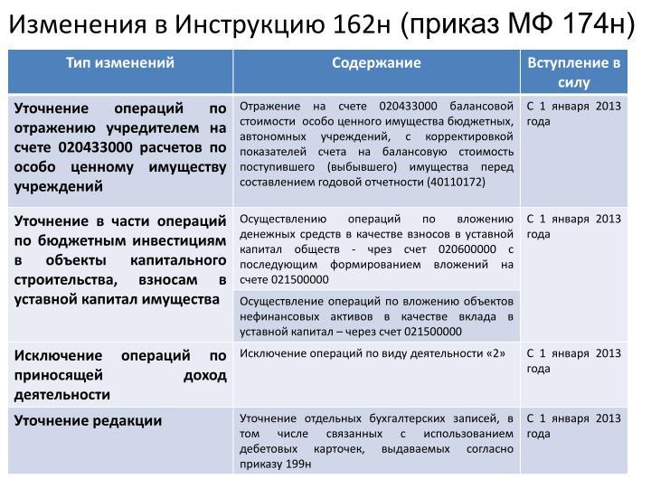 Изменения в Инструкцию 162н