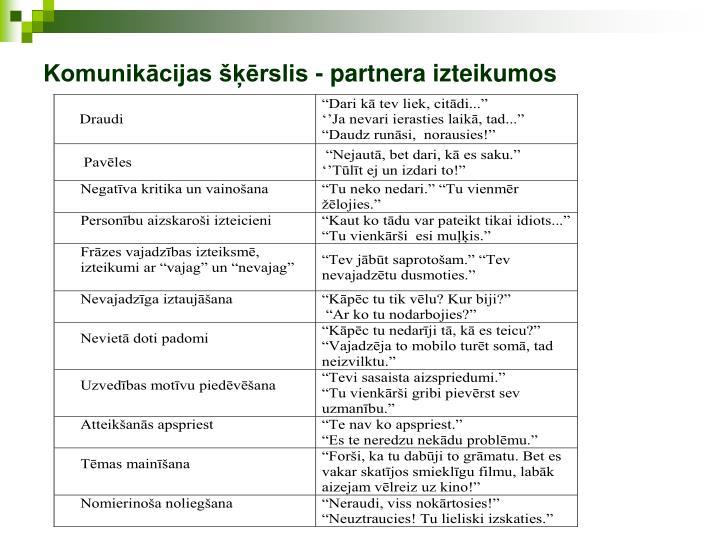 Komunikācijas šķērslis - partnera izteikumos