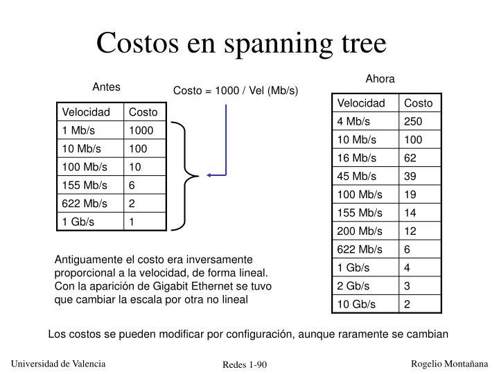 Costos en spanning tree