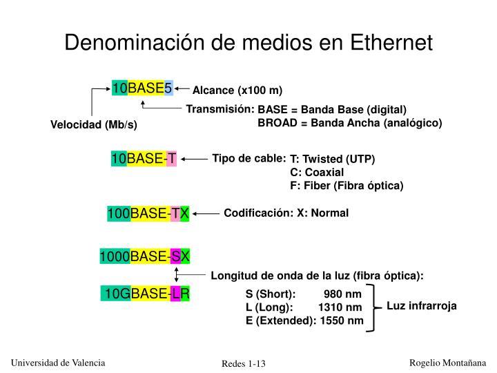 Denominación de medios en Ethernet