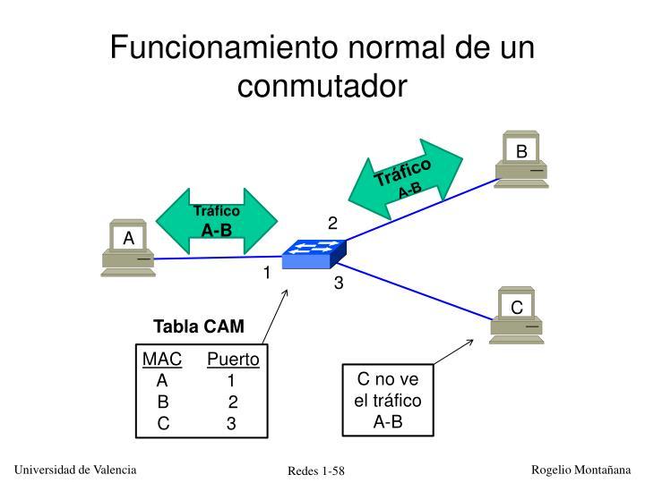 Funcionamiento normal de un conmutador