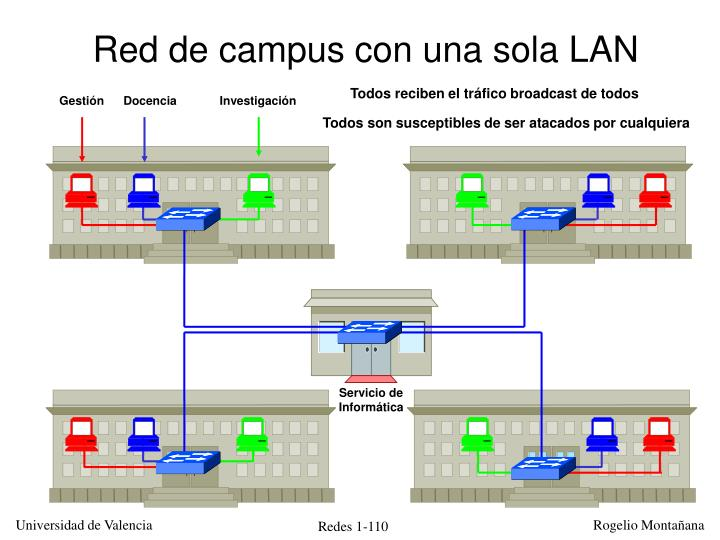 Red de campus con una sola LAN