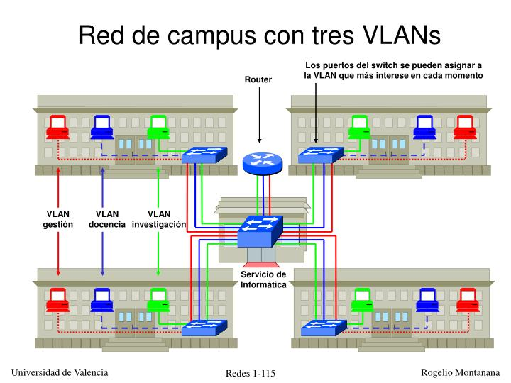 Red de campus con tres VLANs