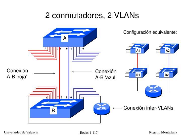 Conexión inter-VLANs