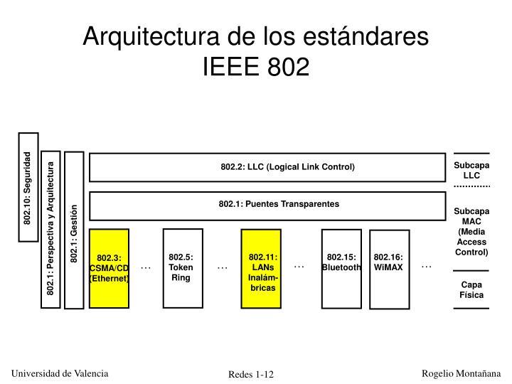 Arquitectura de los estándares