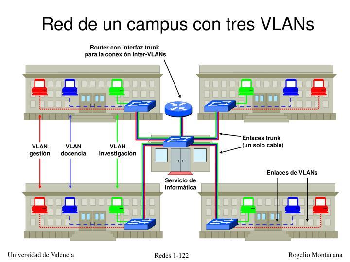 Red de un campus con tres VLANs