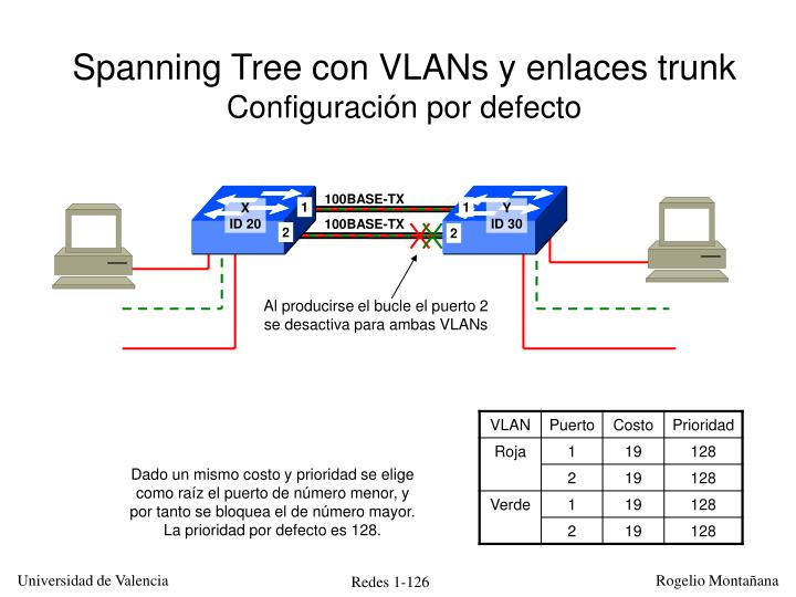 Spanning Tree con VLANs y enlaces trunk