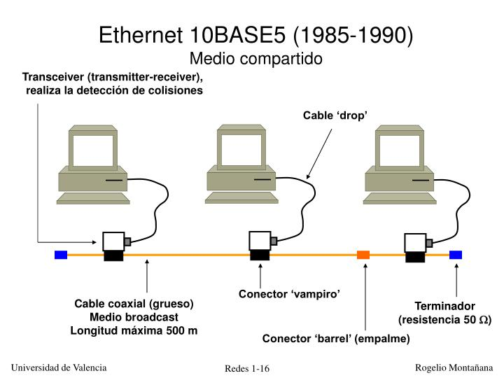 Ethernet 10BASE5 (1985-1990)