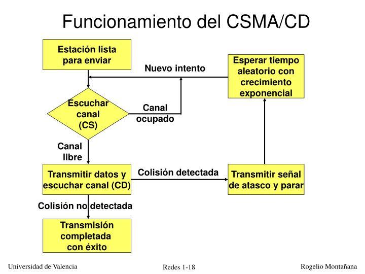Funcionamiento del CSMA/CD