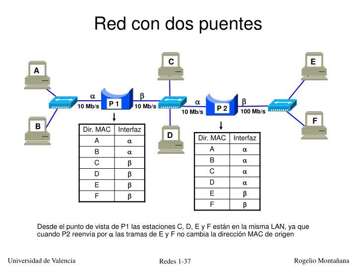 Red con dos puentes