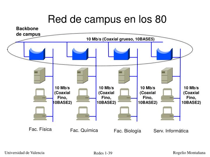 Red de campus en los 80
