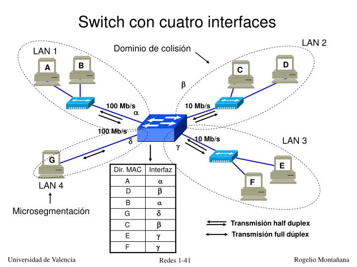 Switch con cuatro interfaces