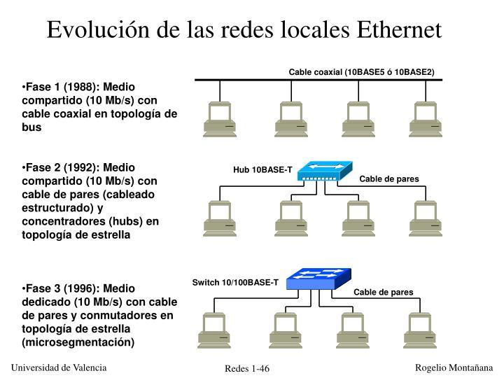 Evolución de las redes locales Ethernet