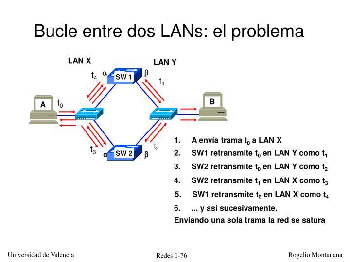 Bucle entre dos LANs: el problema