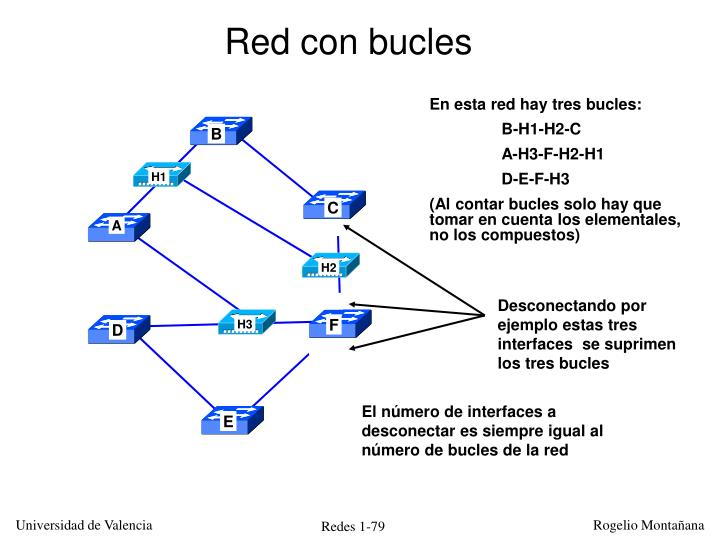 Red con bucles
