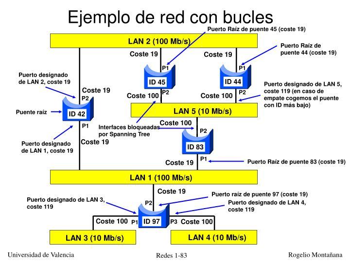 Ejemplo de red con bucles