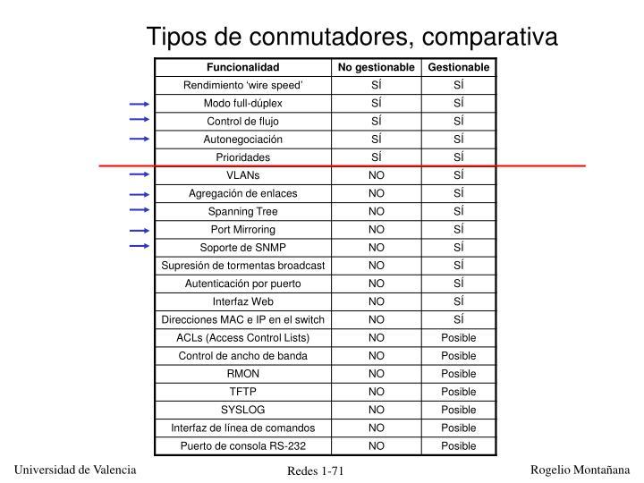 Tipos de conmutadores, comparativa