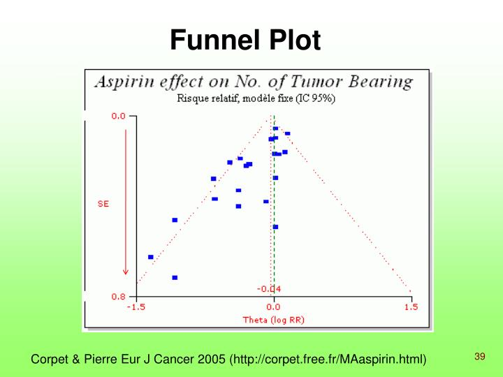 Funnel Plot