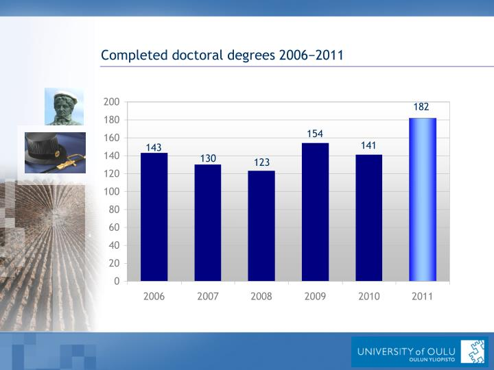 Completed doctoral degrees 2006−2011