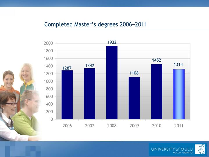 Completed Master's degrees 2006−2011